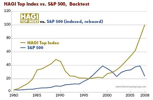 HAGI Top Index vs. S&P 500 graph